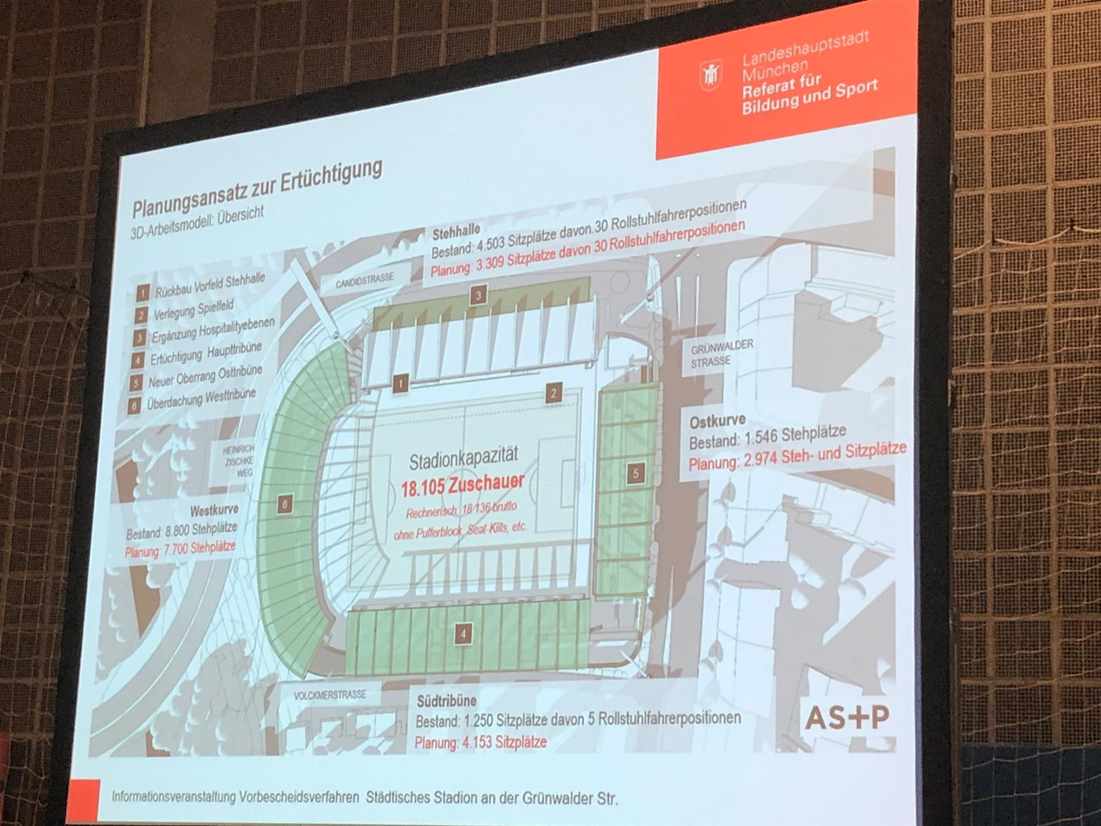 Grünwalder Stadion Umbau